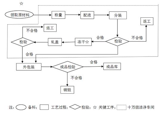 血小板聚集功能(ADP途径)检测试剂盒(粘度测定法)生产工艺流程图